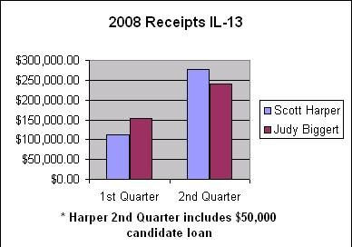 2008 Receipts IL-13