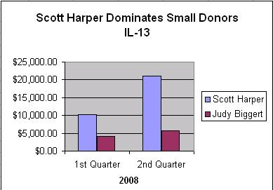 Scott Harper Dominates Small Donors In IL-13